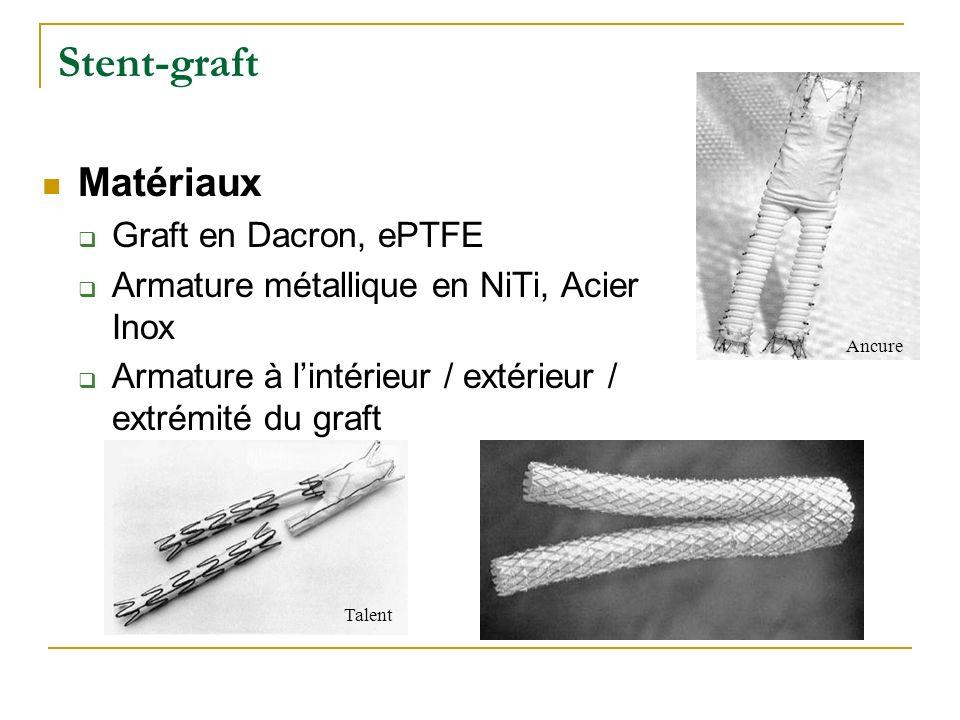 Stent-graft Matériaux Graft en Dacron, ePTFE Armature métallique en NiTi, Acier Inox Armature à lintérieur / extérieur / extrémité du graft Talent Ancure
