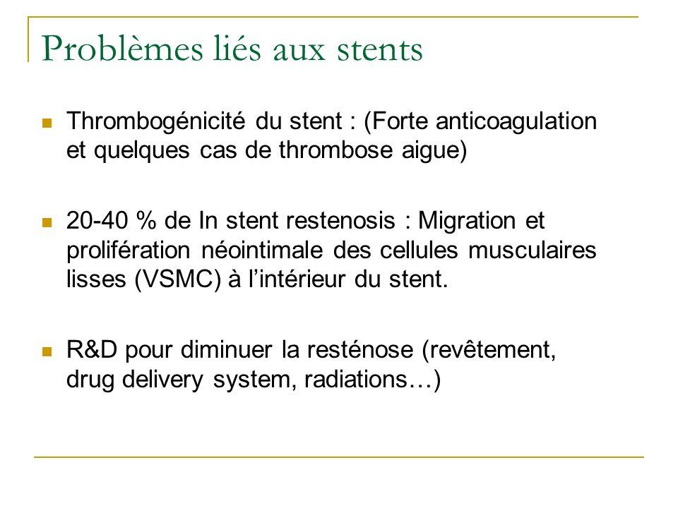Problèmes liés aux stents Thrombogénicité du stent : (Forte anticoagulation et quelques cas de thrombose aigue) 20-40 % de In stent restenosis : Migration et prolifération néointimale des cellules musculaires lisses (VSMC) à lintérieur du stent.