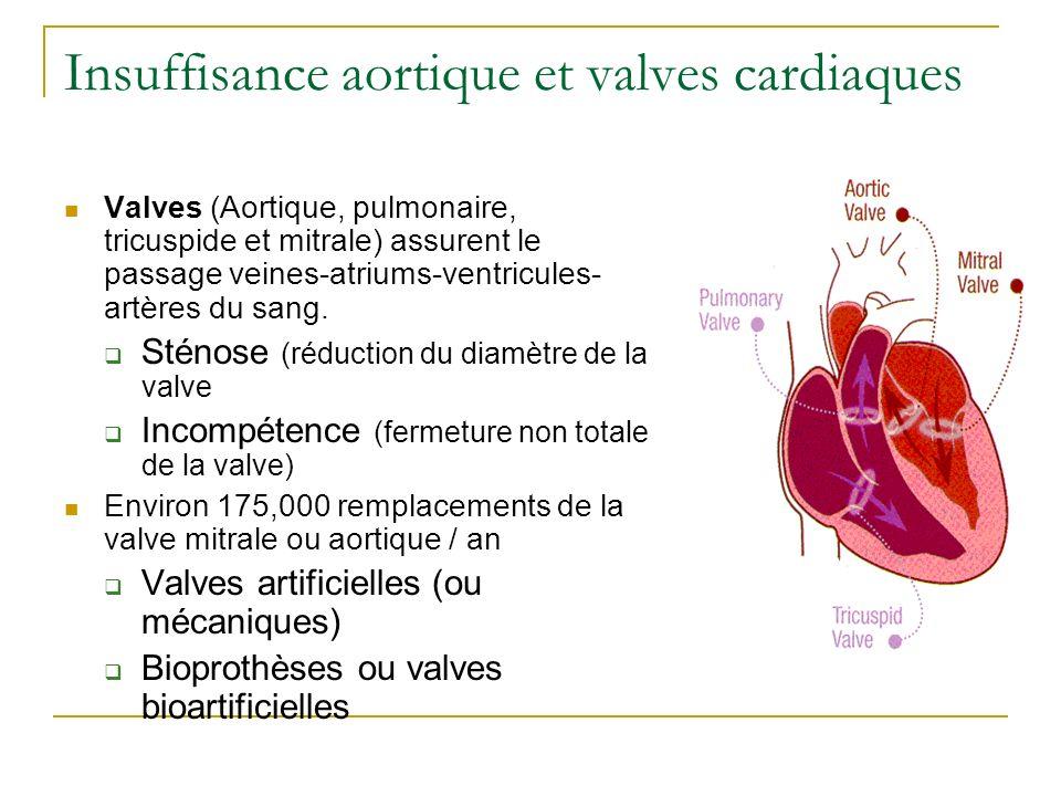 Insuffisance aortique et valves cardiaques Valves (Aortique, pulmonaire, tricuspide et mitrale) assurent le passage veines-atriums-ventricules- artères du sang.