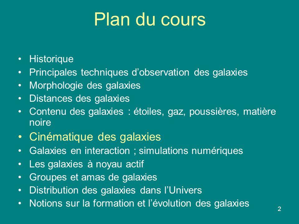 2 Plan du cours Historique Principales techniques dobservation des galaxies Morphologie des galaxies Distances des galaxies Contenu des galaxies : éto