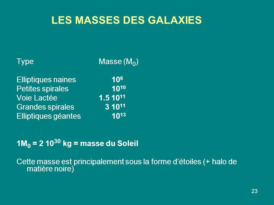 23 TypeMasse (M 0 ) Elliptiques naines 10 6 Petites spirales 10 10 Voie Lactée1.5 10 11 Grandes spirales 3 10 11 Elliptiques géantes 10 13 1M 0 = 2 10