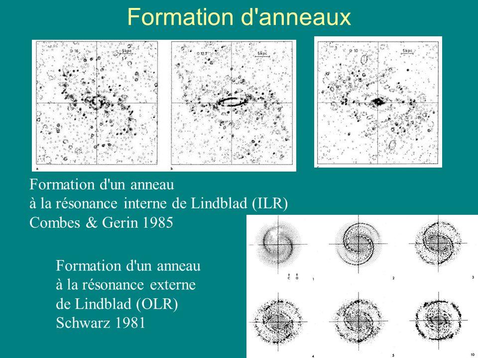 40 Formation d'anneaux Formation d'un anneau à la résonance interne de Lindblad (ILR) Combes & Gerin 1985 Formation d'un anneau à la résonance externe