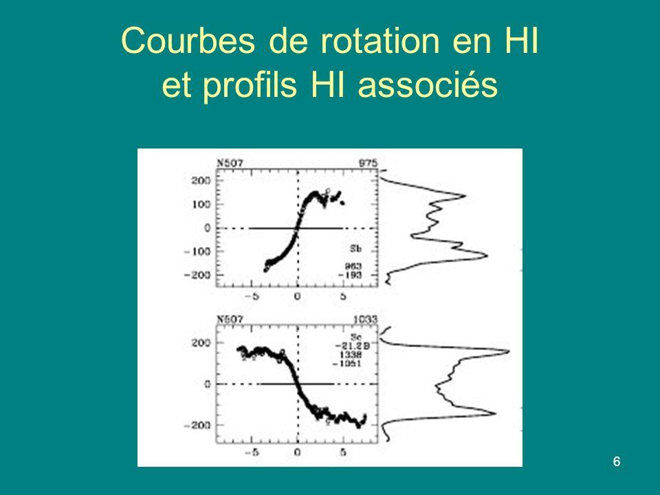 6 Courbes de rotation en HI et profils HI associés