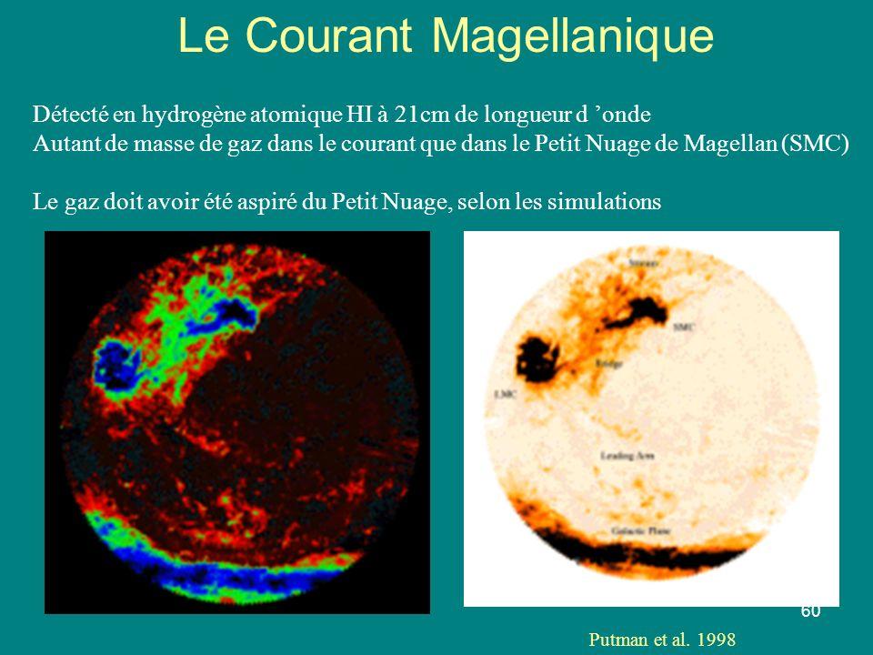 60 Le Courant Magellanique Détecté en hydrogène atomique HI à 21cm de longueur d onde Autant de masse de gaz dans le courant que dans le Petit Nuage d