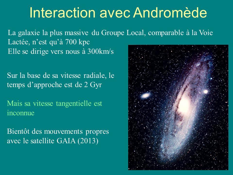 63 Interaction avec Andromède La galaxie la plus massive du Groupe Local, comparable à la Voie Lactée, nest quà 700 kpc Elle se dirige vers nous à 300