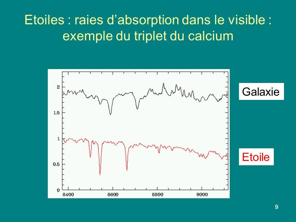 9 Etoiles : raies dabsorption dans le visible : exemple du triplet du calcium Galaxie Etoile