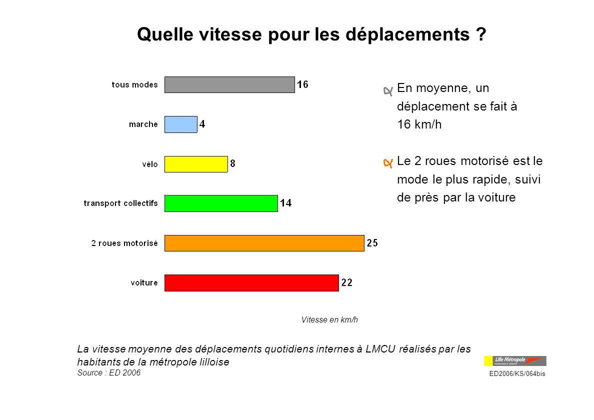 à pied à vélo en transports collectifs en 2 roues motorisé Déplacements dans Lille intra-muros 16% 9% 72% 2% 360 000 déplacements internes à Lille intra-muros A l intérieur de Lille intra muros, plus de 7 déplacements sur 10 se font à pied.