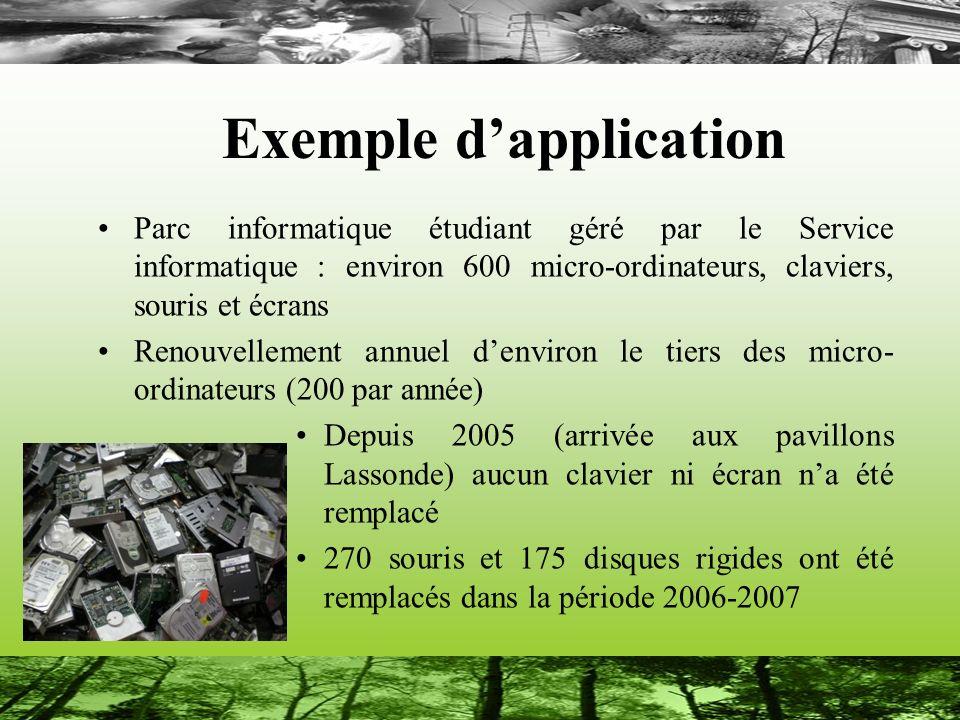 Exemple dapplication Parc informatique étudiant géré par le Service informatique : environ 600 micro-ordinateurs, claviers, souris et écrans Renouvell