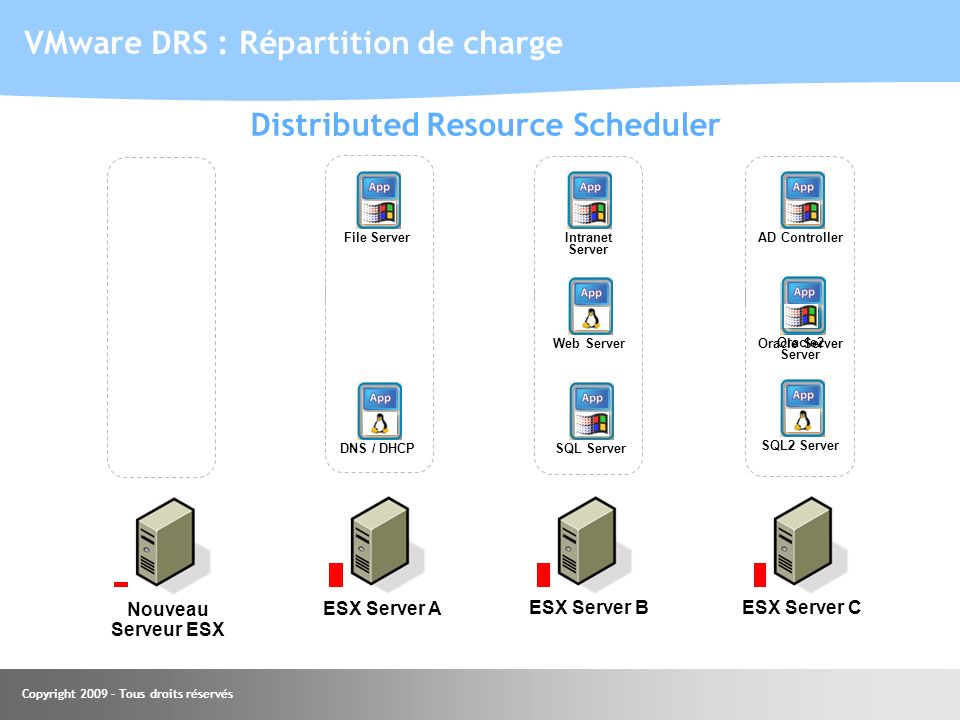 Copyright 2009 – Tous droits réservés ESX Server A VMware DRS : Répartition de charge SQL Server ESX Server BESX Server C File ServerAD Controller Web