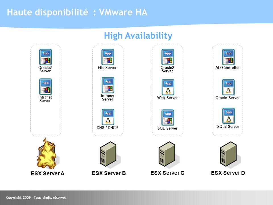 Copyright 2009 – Tous droits réservés Haute disponibilité : VMware HA Intranet Server Oracle2 Server ESX Server AESX Server B SQL Server ESX Server CE