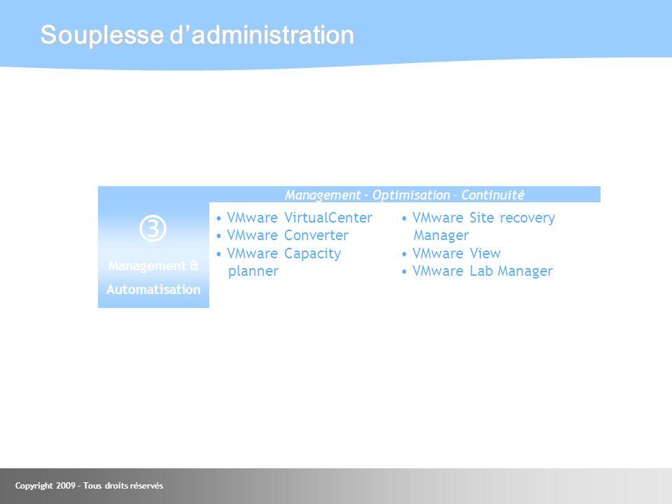 Copyright 2009 – Tous droits réservés Souplesse dadministration Management & Automatisation VMware VirtualCenter VMware Converter VMware Capacity plan