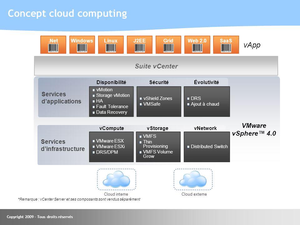 Copyright 2009 – Tous droits réservés Concept cloud computing Servicesdapplications Servicesdinfrastructure VMware ESX VMware ESXi DRS/DPM VMFS Thin P