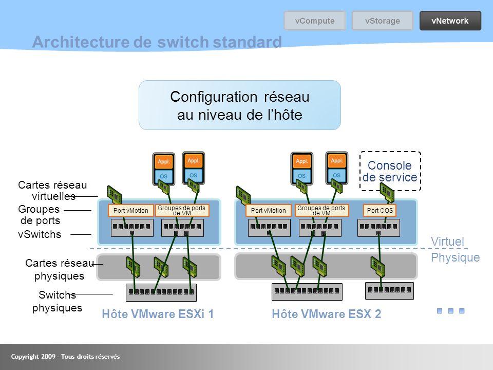 Copyright 2009 – Tous droits réservés Architecture de switch standard Console de service Virtuel Physique Cartes réseau physiques Switchs physiques Ca