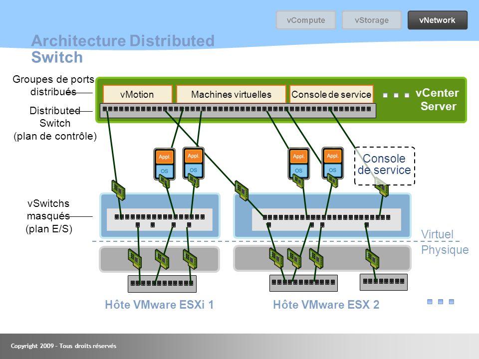 Copyright 2009 – Tous droits réservés Machines virtuellesConsole de servicevMotion Architecture Distributed Switch vSwitchs masqués (plan E/S) Distrib