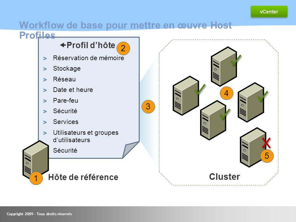 Copyright 2009 – Tous droits réservés 49 Workflow de base pour mettre en œuvre Host Profiles Profil dhôte Réservation de mémoire Stockage Réseau Date