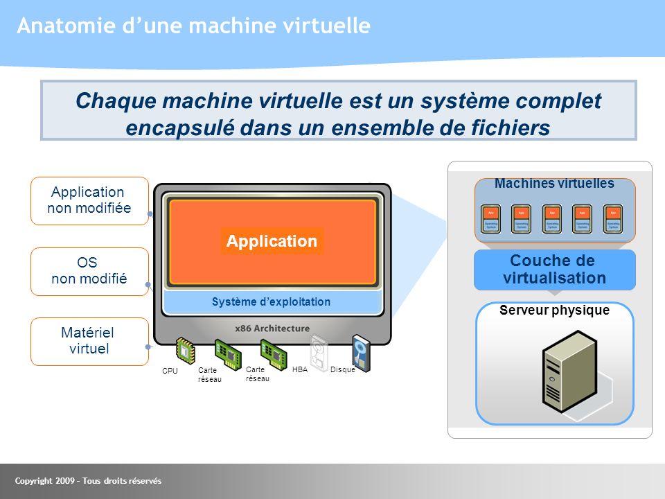 Copyright 2009 – Tous droits réservés Chaque machine virtuelle est un système complet encapsulé dans un ensemble de fichiers Application non modifiée
