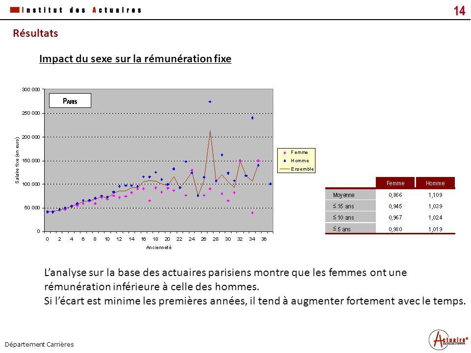 Tous droits réservés14 Titre du document Date Département Carrières Résultats Lanalyse sur la base des actuaires parisiens montre que les femmes ont u