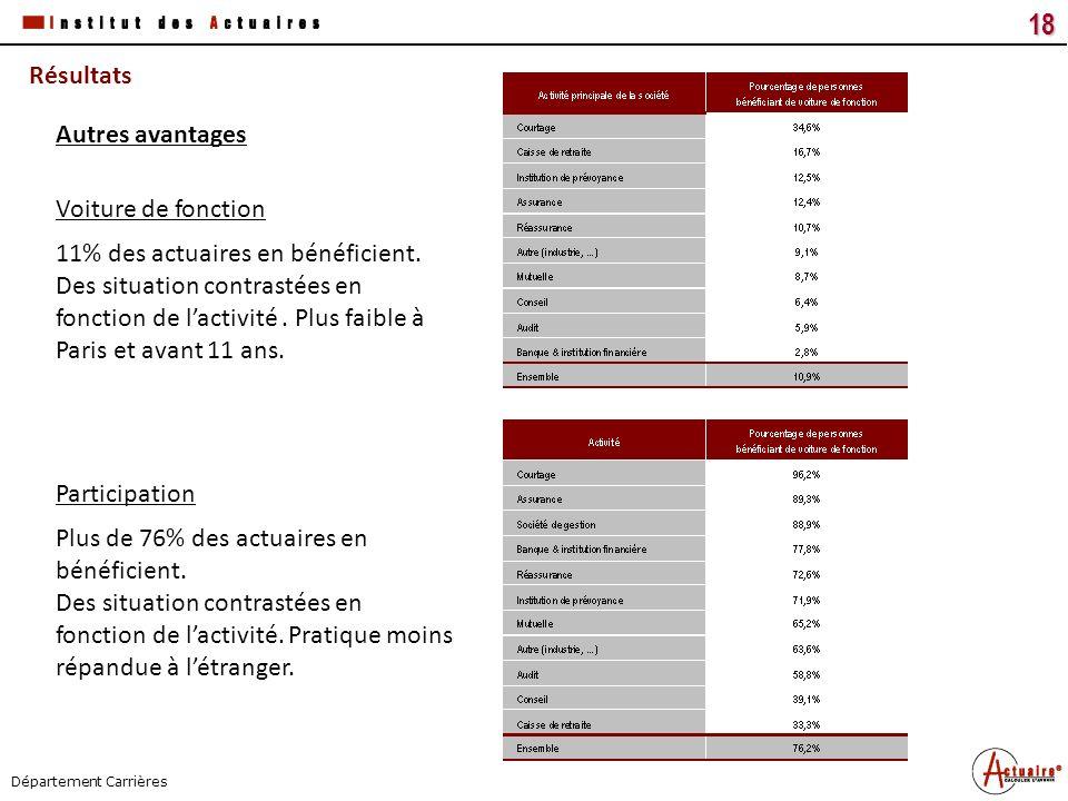 Tous droits réservés18 Titre du document Date Département Carrières Résultats 11% des actuaires en bénéficient. Des situation contrastées en fonction