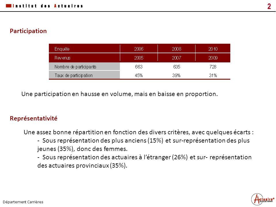 Tous droits réservés3 Titre du document Date Département Carrières Représentativité - Sur-représentation des activités « Assurance » « Conseil » « Réassurance » (35%).