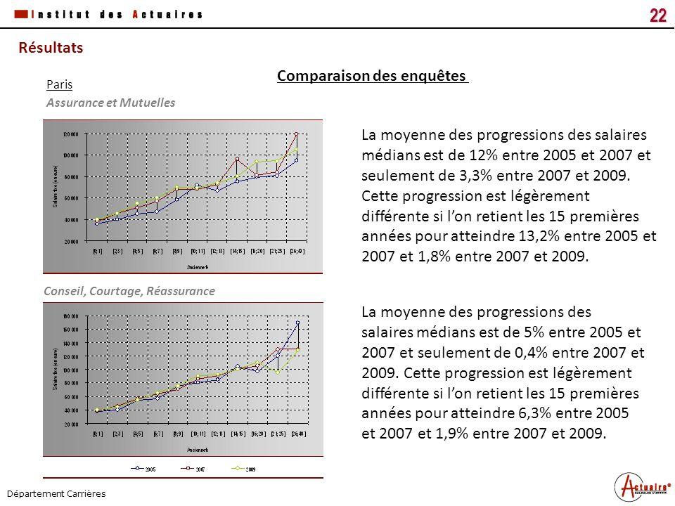 Tous droits réservés22 Titre du document Date Département Carrières Résultats Comparaison des enquêtes La moyenne des progressions des salaires médian