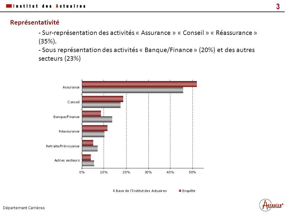 Tous droits réservés14 Titre du document Date Département Carrières Résultats Lanalyse sur la base des actuaires parisiens montre que les femmes ont une rémunération inférieure à celle des hommes.