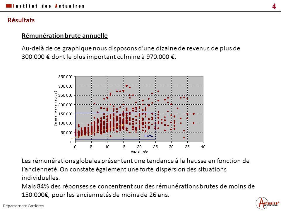 Tous droits réservés4 Titre du document Date Département Carrières Résultats Au-delà de ce graphique nous disposons dune dizaine de revenus de plus de