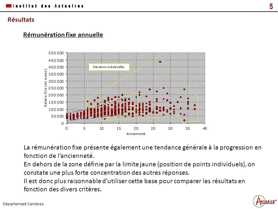 Tous droits réservés5 Titre du document Date Département Carrières Résultats La rémunération fixe présente également une tendance générale à la progre