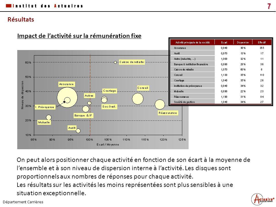 Tous droits réservés18 Titre du document Date Département Carrières Résultats 11% des actuaires en bénéficient.