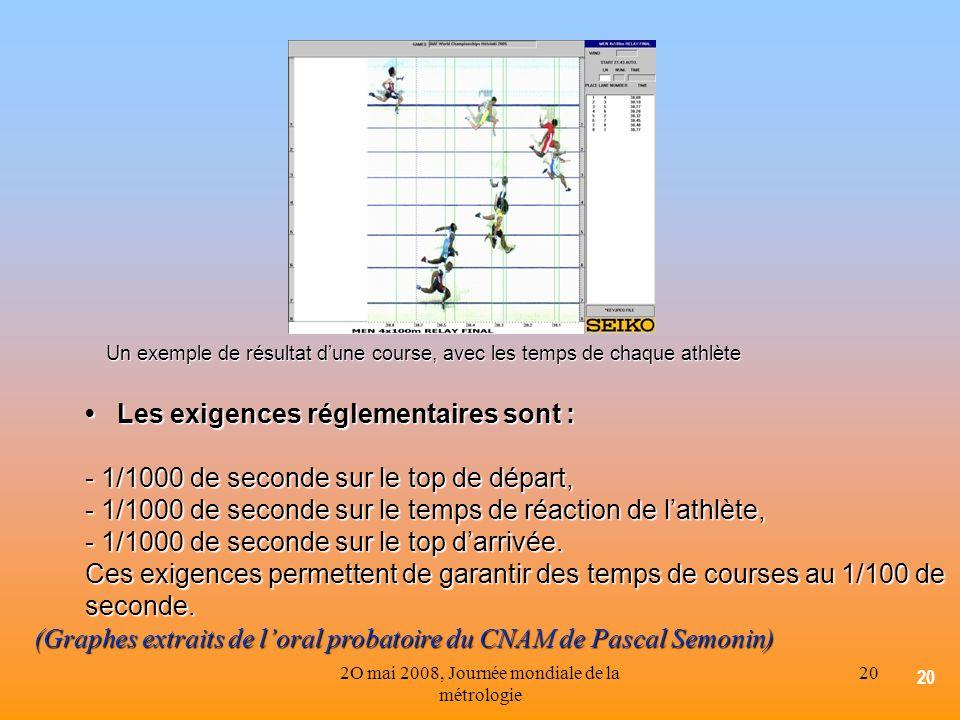 2O mai 2008, Journée mondiale de la métrologie 20 Un exemple de résultat dune course, avec les temps de chaque athlète Les exigences réglementaires so