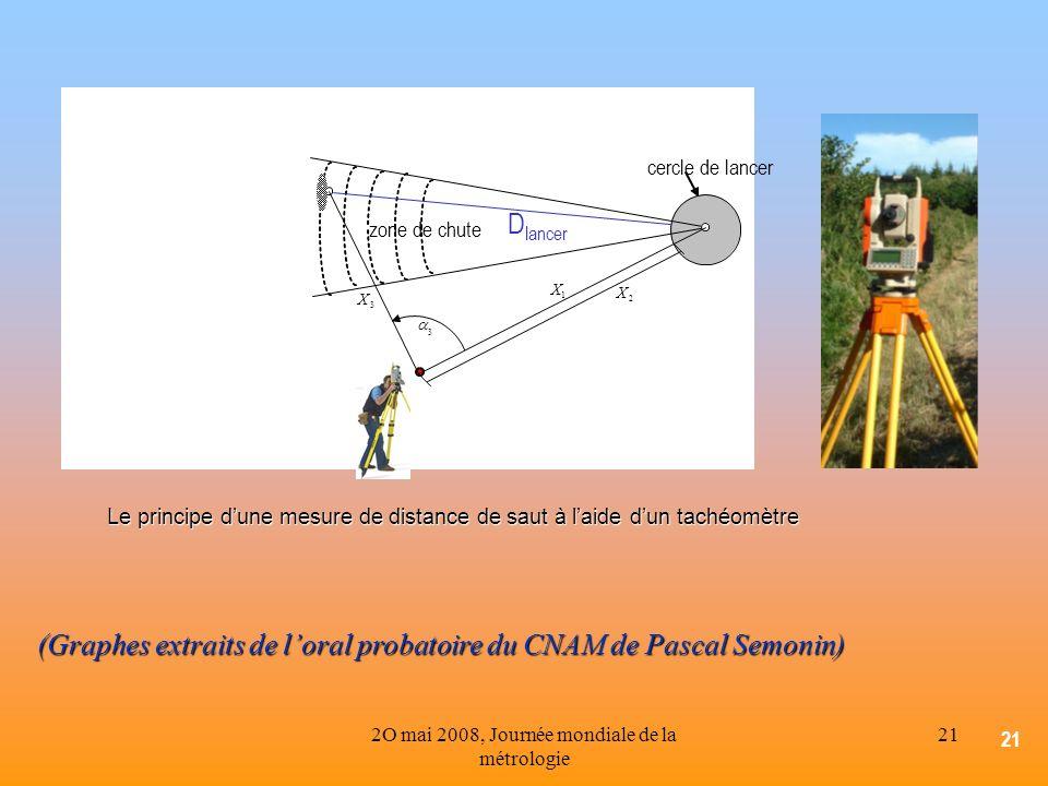 2O mai 2008, Journée mondiale de la métrologie 21 Le principe dune mesure de distance de saut à laide dun tachéomètre 1 X 3 X 3 2 X D lancer zone de c