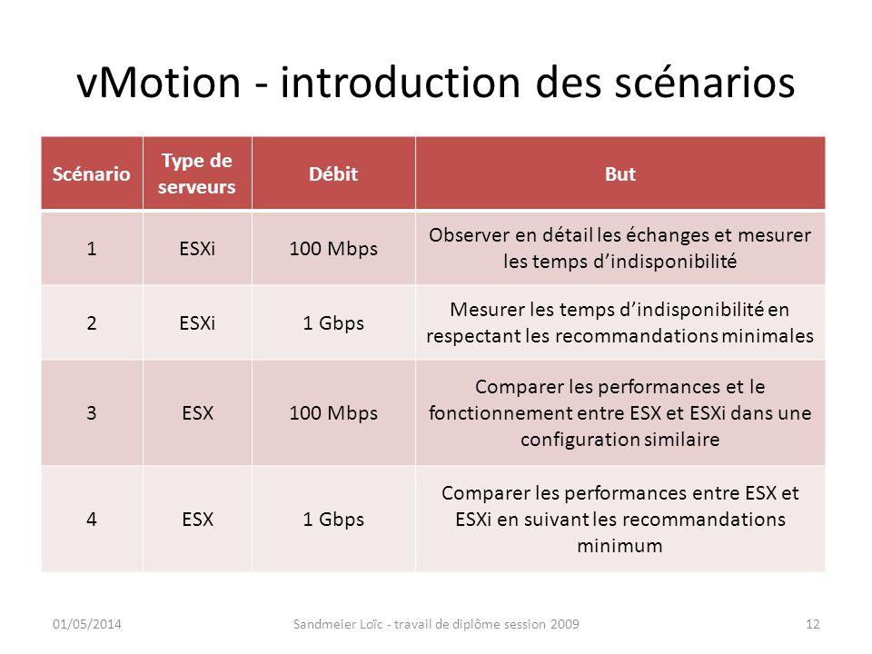vMotion - introduction des scénarios Scénario Type de serveurs DébitBut 1ESXi100 Mbps Observer en détail les échanges et mesurer les temps dindisponib
