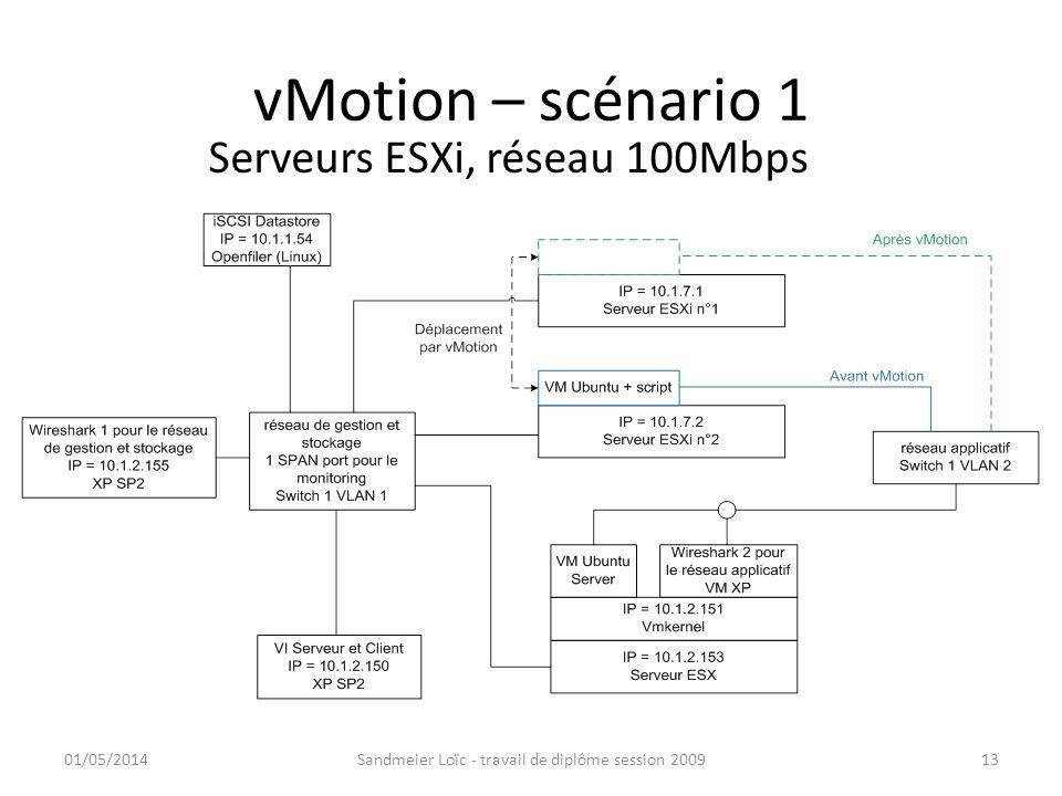 vMotion – scénario 1 01/05/2014Sandmeier Loïc - travail de diplôme session 200913 Serveurs ESXi, réseau 100Mbps