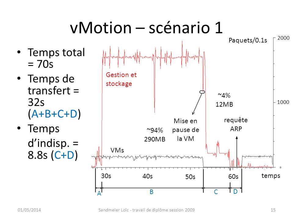 vMotion – scénario 1 01/05/2014Sandmeier Loïc - travail de diplôme session 200915 ~94% 290MB Mise en pause de la VM requête ARP ~4% 12MB 1000 2000 Tem
