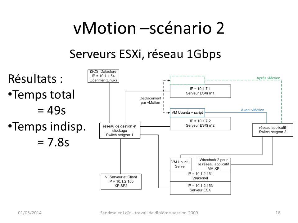 vMotion –scénario 2 01/05/2014Sandmeier Loïc - travail de diplôme session 200916 Serveurs ESXi, réseau 1Gbps Résultats : Temps total = 49s Temps indis