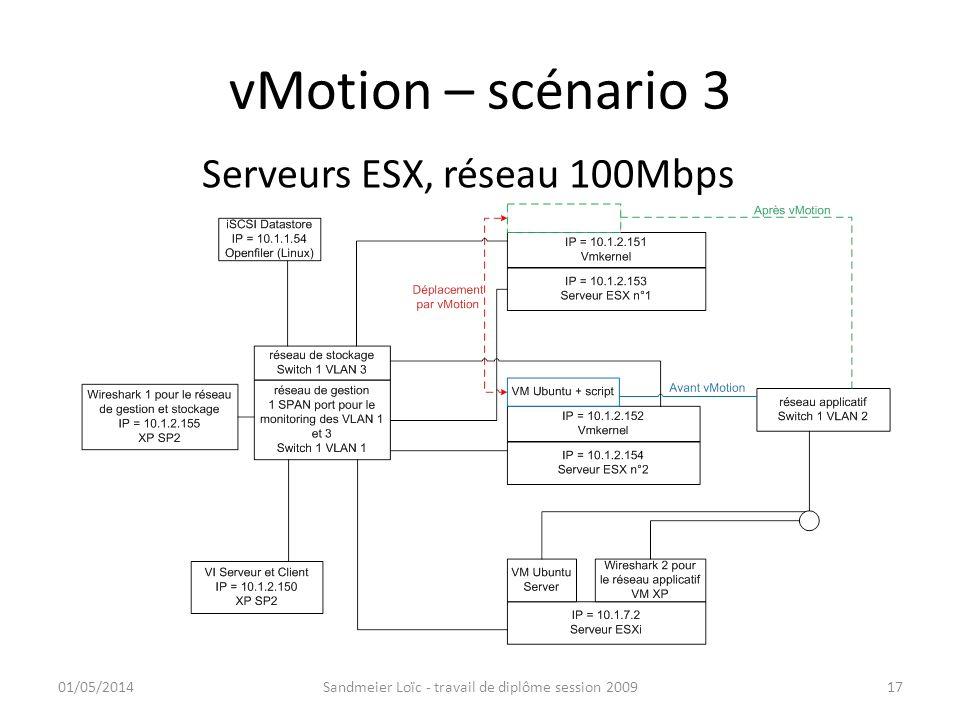 vMotion – scénario 3 01/05/2014Sandmeier Loïc - travail de diplôme session 200917 Serveurs ESX, réseau 100Mbps