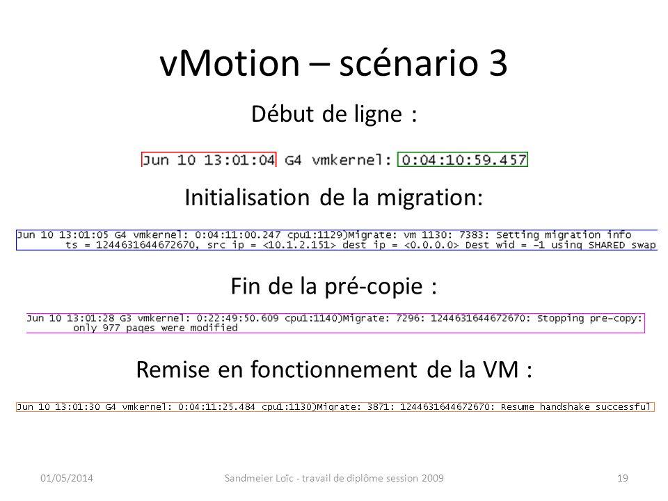 vMotion – scénario 3 01/05/2014Sandmeier Loïc - travail de diplôme session 200919 Début de ligne : Initialisation de la migration: Fin de la pré-copie