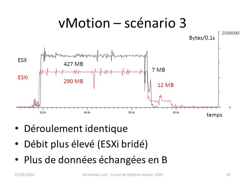 vMotion – scénario 3 Déroulement identique Débit plus élevé (ESXi bridé) Plus de données échangées en B 01/05/2014Sandmeier Loïc - travail de diplôme