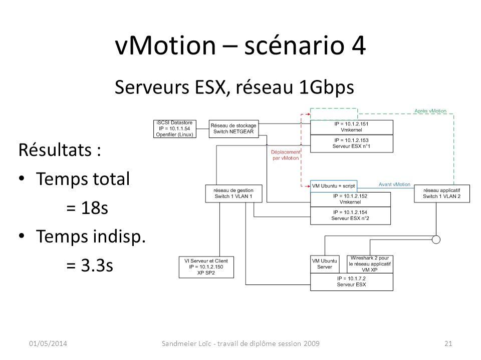 vMotion – scénario 4 Résultats : Temps total = 18s Temps indisp. = 3.3s 01/05/2014Sandmeier Loïc - travail de diplôme session 200921 Serveurs ESX, rés