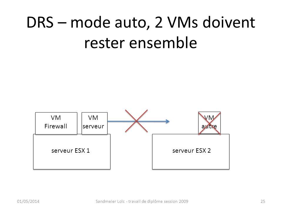 DRS – mode auto, 2 VMs doivent rester ensemble 01/05/2014Sandmeier Loïc - travail de diplôme session 200925 serveur ESX 1serveur ESX 2 VM Firewall VM