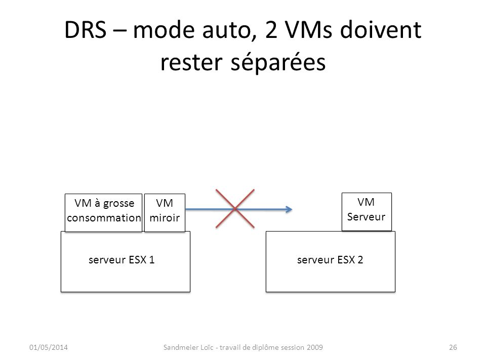 DRS – mode auto, 2 VMs doivent rester séparées 01/05/2014Sandmeier Loïc - travail de diplôme session 200926 serveur ESX 1serveur ESX 2 VM à grosse con