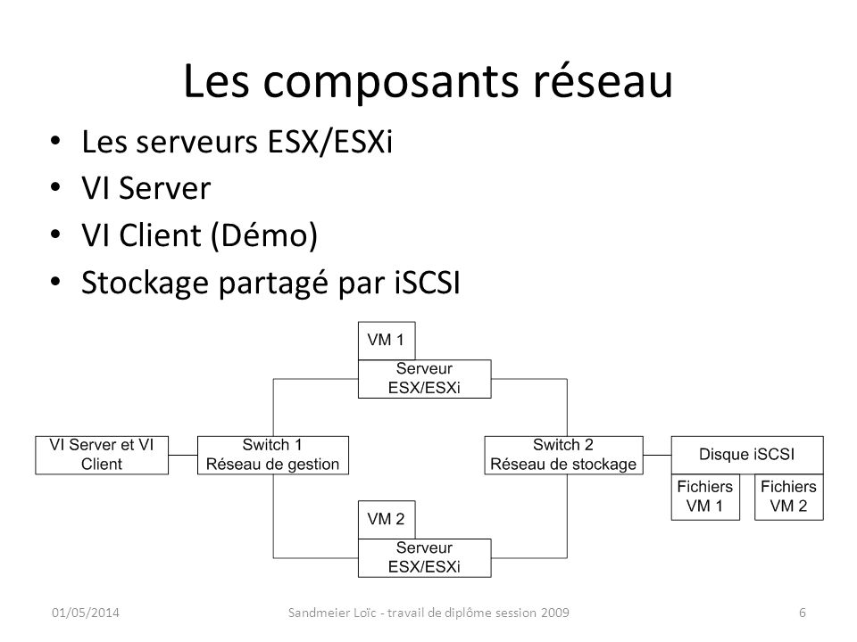 Les composants réseau Les serveurs ESX/ESXi VI Server VI Client (Démo) Stockage partagé par iSCSI 01/05/2014Sandmeier Loïc - travail de diplôme sessio