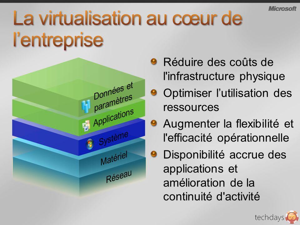 Réduire des coûts de l'infrastructure physique Optimiser lutilisation des ressources Augmenter la flexibilité et l'efficacité opérationnelle Disponibi