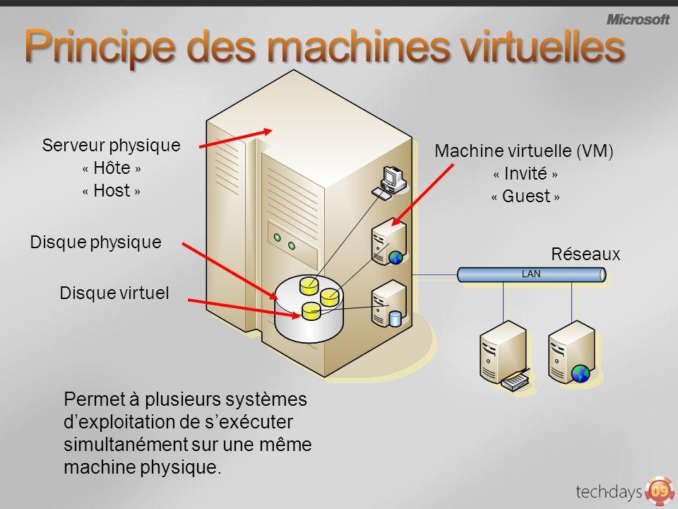 Serveur physique « Hôte » « Host » Disque physique Disque virtuel Machine virtuelle (VM) « Invité » « Guest » Réseaux Permet à plusieurs systèmes dexp
