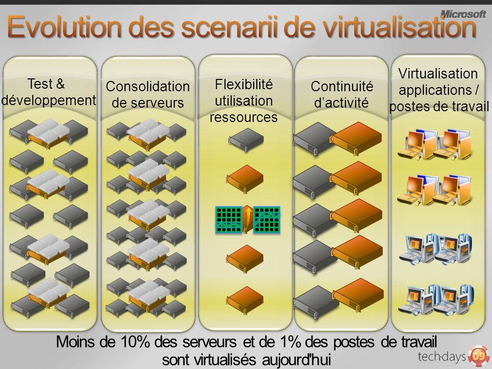 Moins de 10% des serveurs et de 1% des postes de travail sont virtualisés aujourd'hui Virtualisation applications / postes de travail Continuité dacti