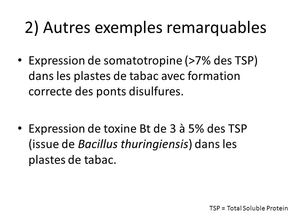 2) Autres exemples remarquables Expression de somatotropine (>7% des TSP) dans les plastes de tabac avec formation correcte des ponts disulfures. Expr