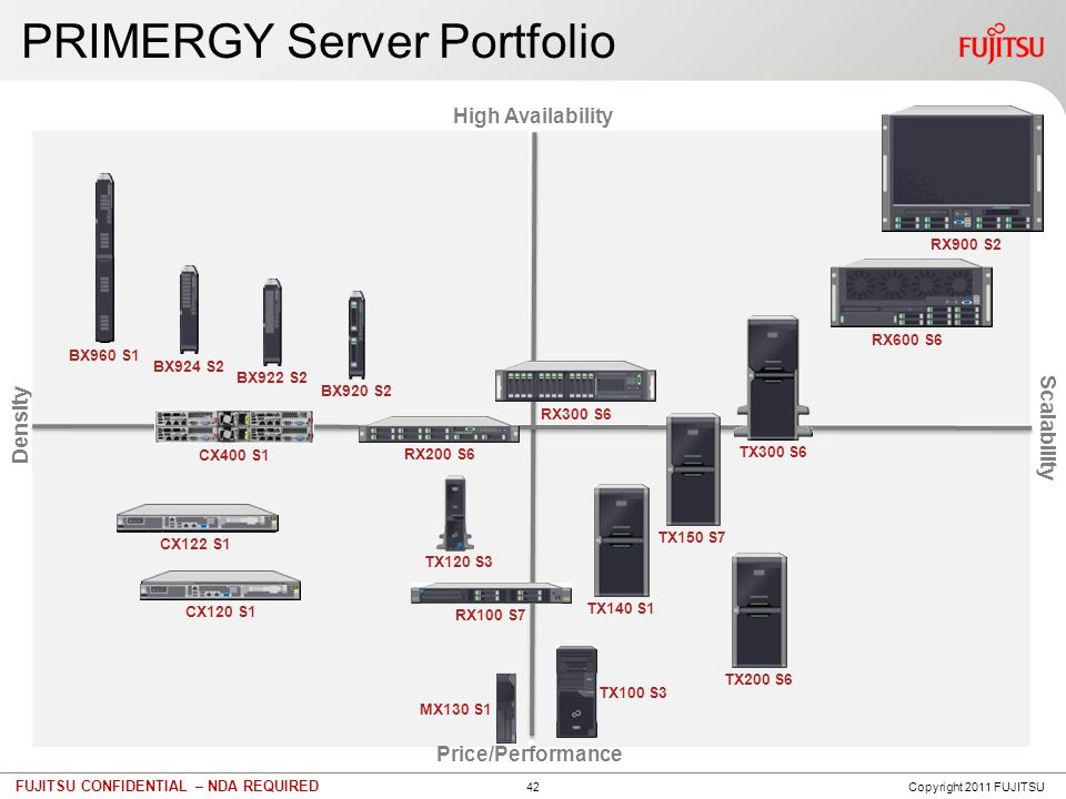42 FUJITSU CONFIDENTIAL – NDA REQUIRED PRIMERGY Server Portfolio High Availability Scalability Price/Performance Density TX150 S7 TX200 S6 TX300 S6 BX