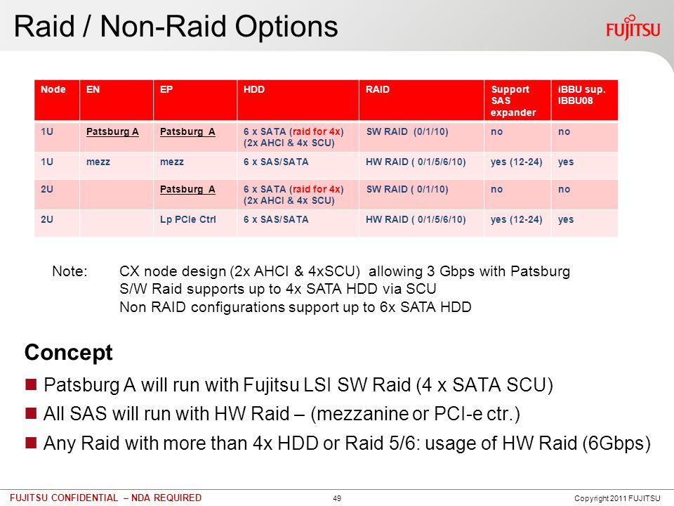 49 FUJITSU CONFIDENTIAL – NDA REQUIRED Raid / Non-Raid Options NodeENEPHDDRAIDSupport SAS expander iBBU sup. IBBU08 1UPatsburg A 6 x SATA (raid for 4x