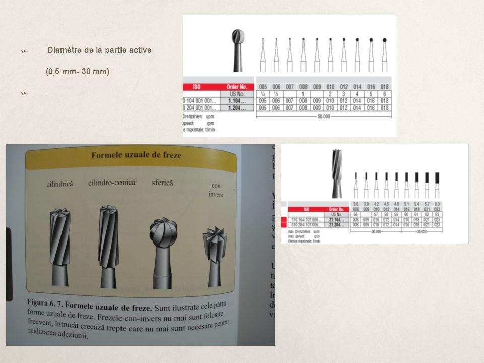 Diamètre de la partie active (0,5 mm- 30 mm) -