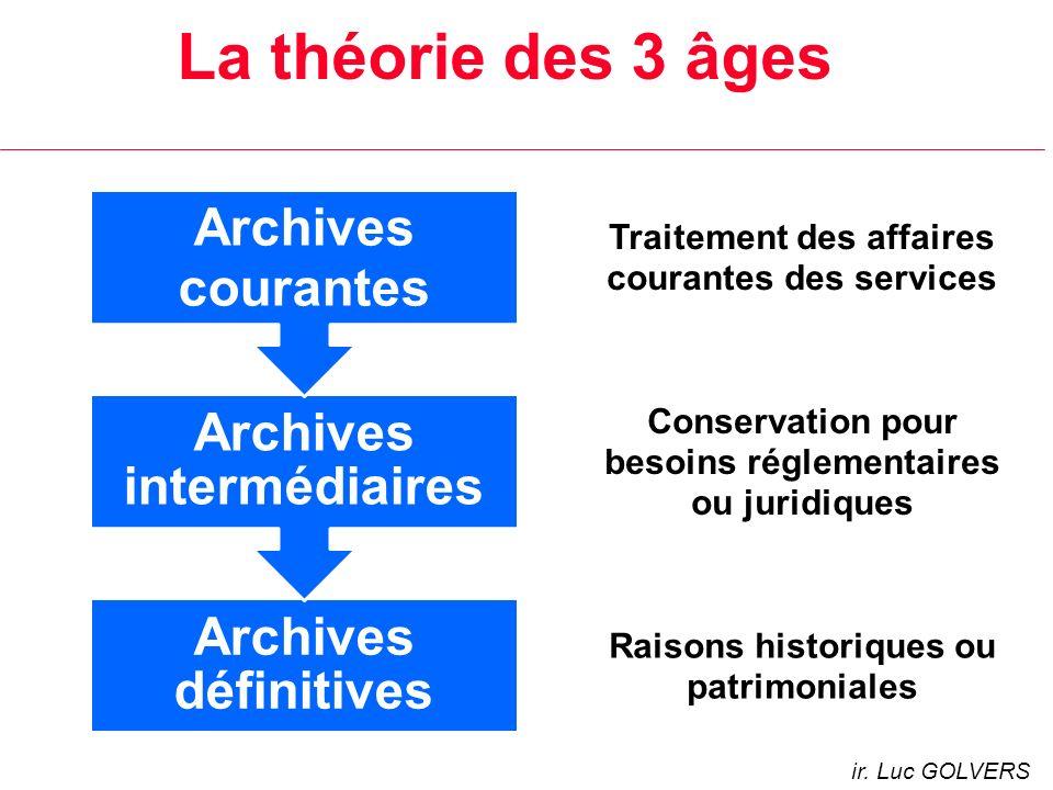 ir. Luc GOLVERS La théorie des 3 âges Archives définitives Archives intermédiaires Archives courantes Raisons historiques ou patrimoniales Conservatio