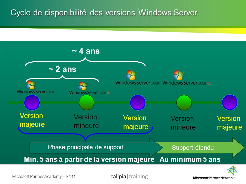 Microsoft Partner Academy – FY11 Version majeure Version majeure Version mineure ~ 4 ans ~ 2 ans Phase principale de support Support étendu Au minimum